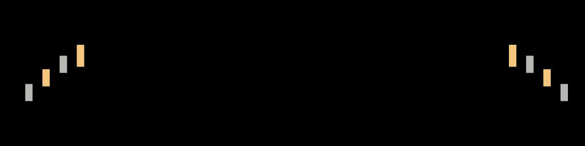 Candlestick Patterns